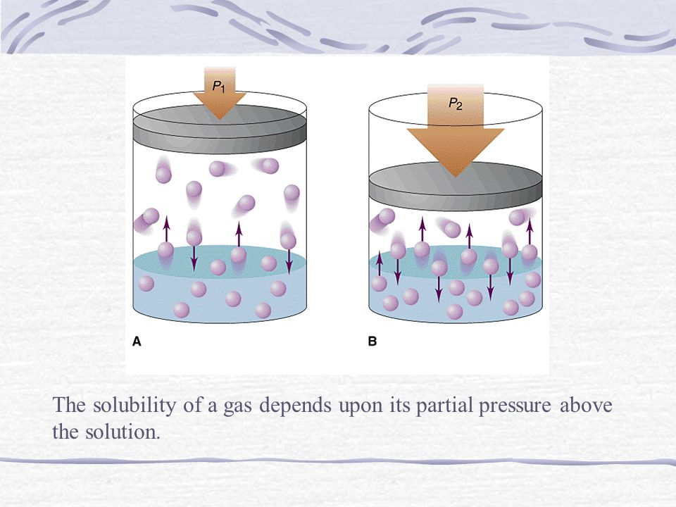 The solubility of a gas depends upon its partial pressure above the solution.