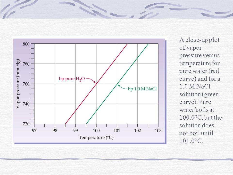 A close-up plot of vapor pressure versus temperature for pure water (red curve) and for a 1.0 M NaCl solution (green curve).