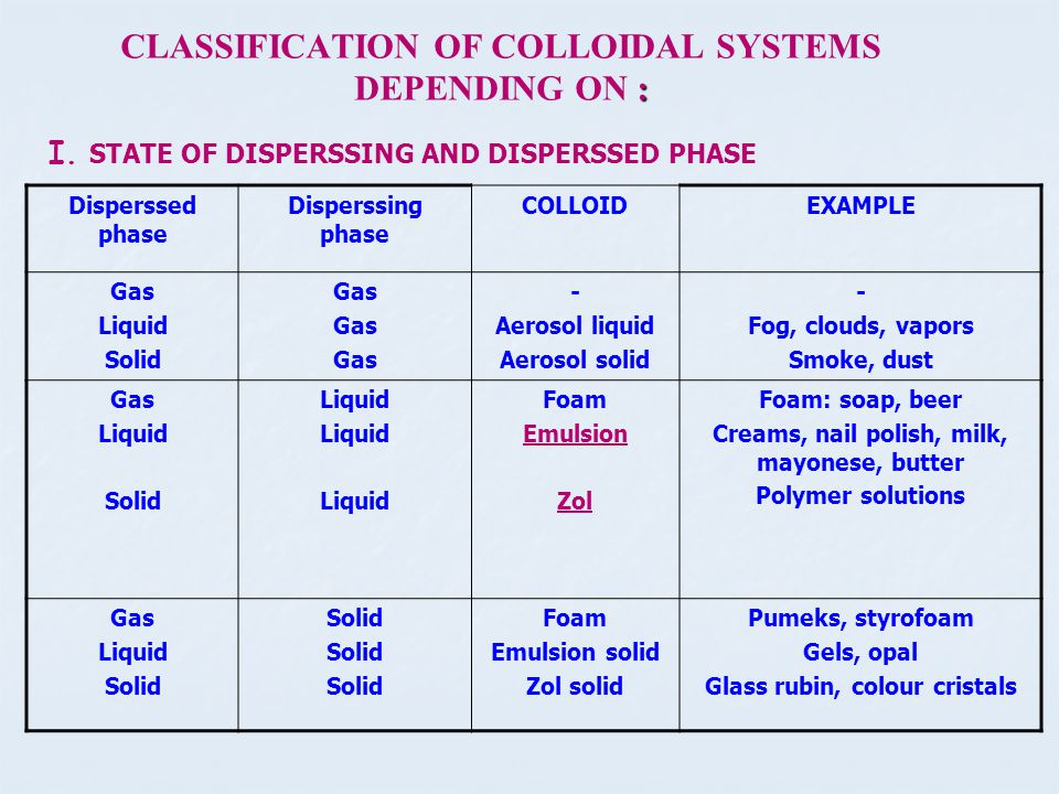 Solution vs Colloids The solution or true solution - this ...