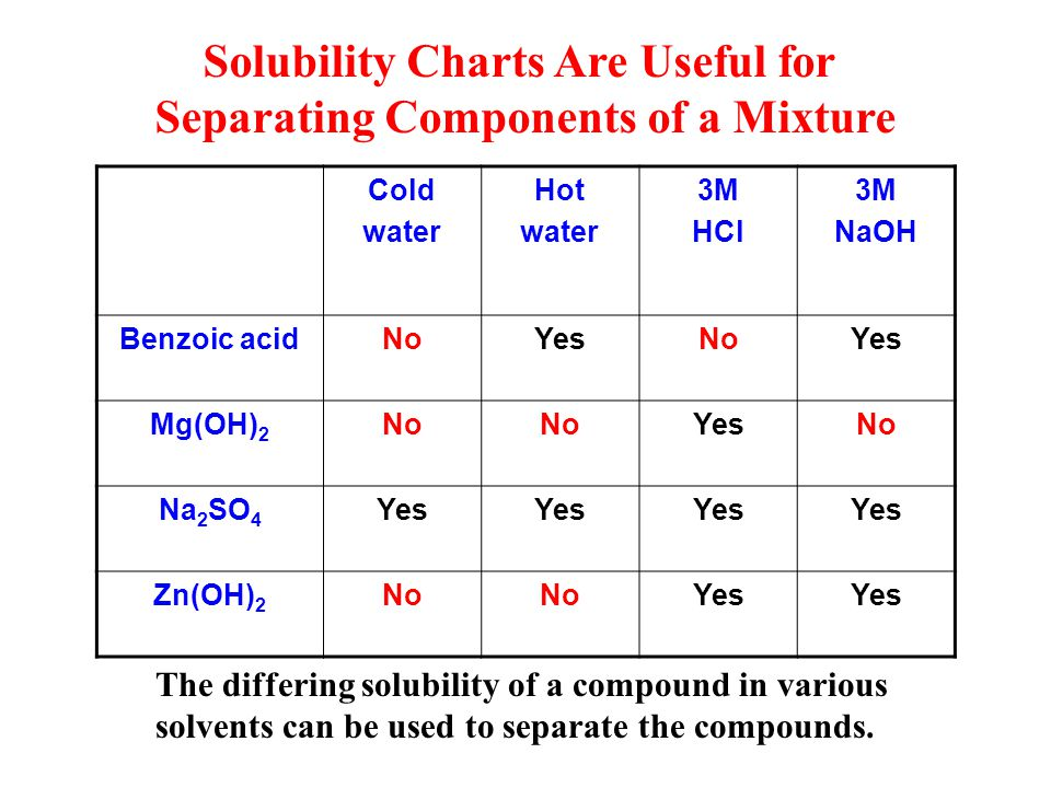 separating a mixture of compounds There are six ways to separate mixtures including sedimentation, decantation, filtration, evaporation, crystallization and distillation mixtures are made up of both solids and liquids mixtures that contain only solids must be separated through sublimation, extraction, magnetic separation or.