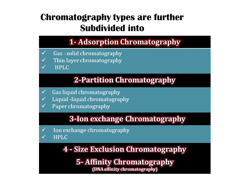 research documents appreciation chromatography