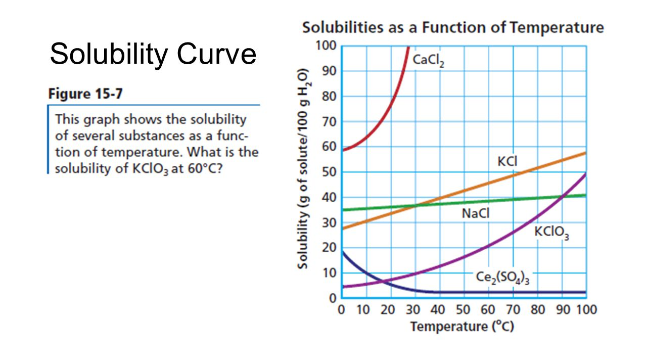 solubility curves essay
