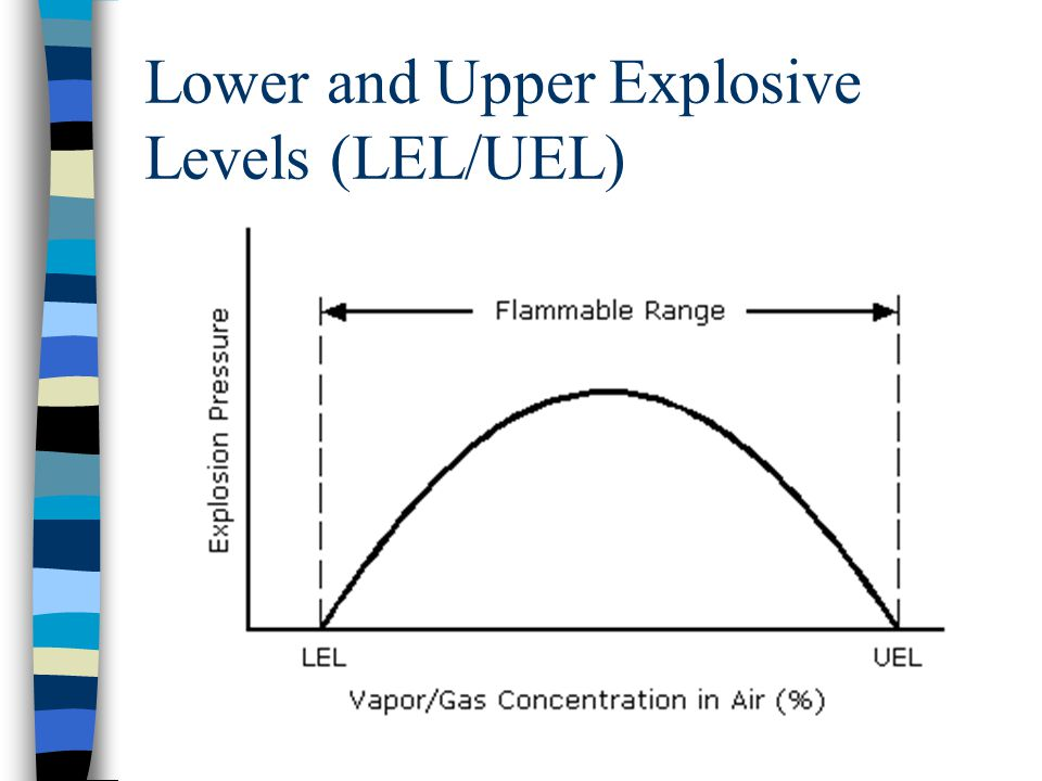Lower and Upper Explosive Levels (LEL/UEL)