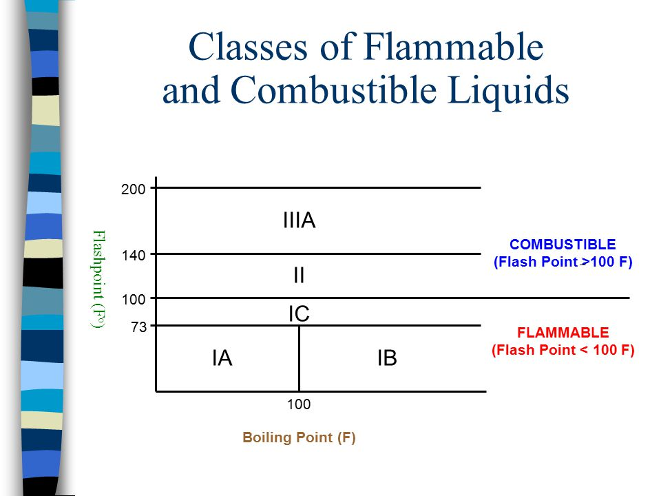 Classes of Flammable and Combustible Liquids