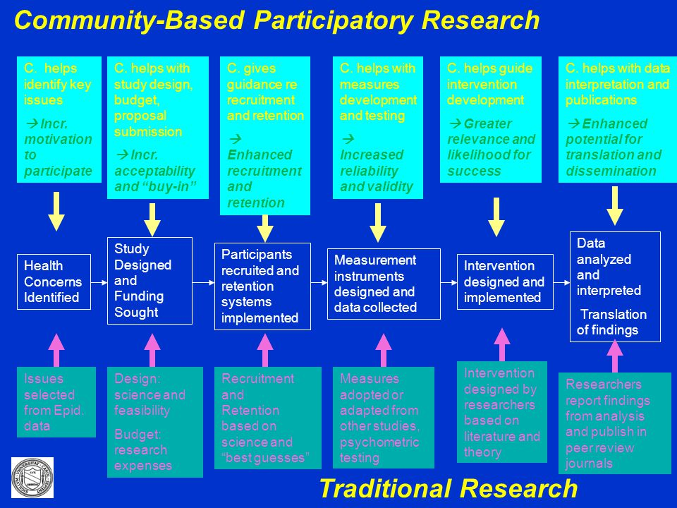 community based participatory research Community-based participatory research through the center for health, care and well-being, project horizon faculty and nurse-students conduct community-engaged research that promotes action and change in the hartford community.