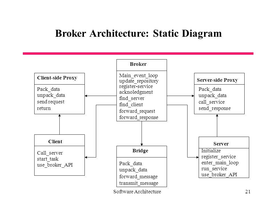 Broker proxy api