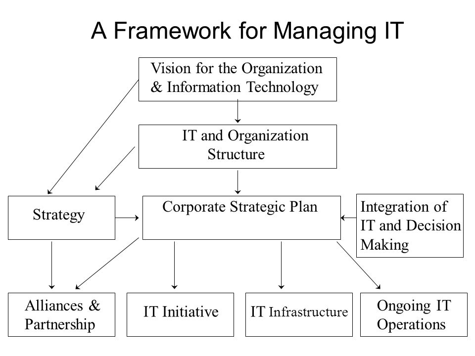technology and the effects on organizational Organizational structure: influencing factors and impact on a firm  quangyen tran 1,2, yezhuang tian 1 1school of management, harbin institute of technology, harbin, china 2national economics university, hanoi, vietnam  ingful impact of organizational structure on a firm should.