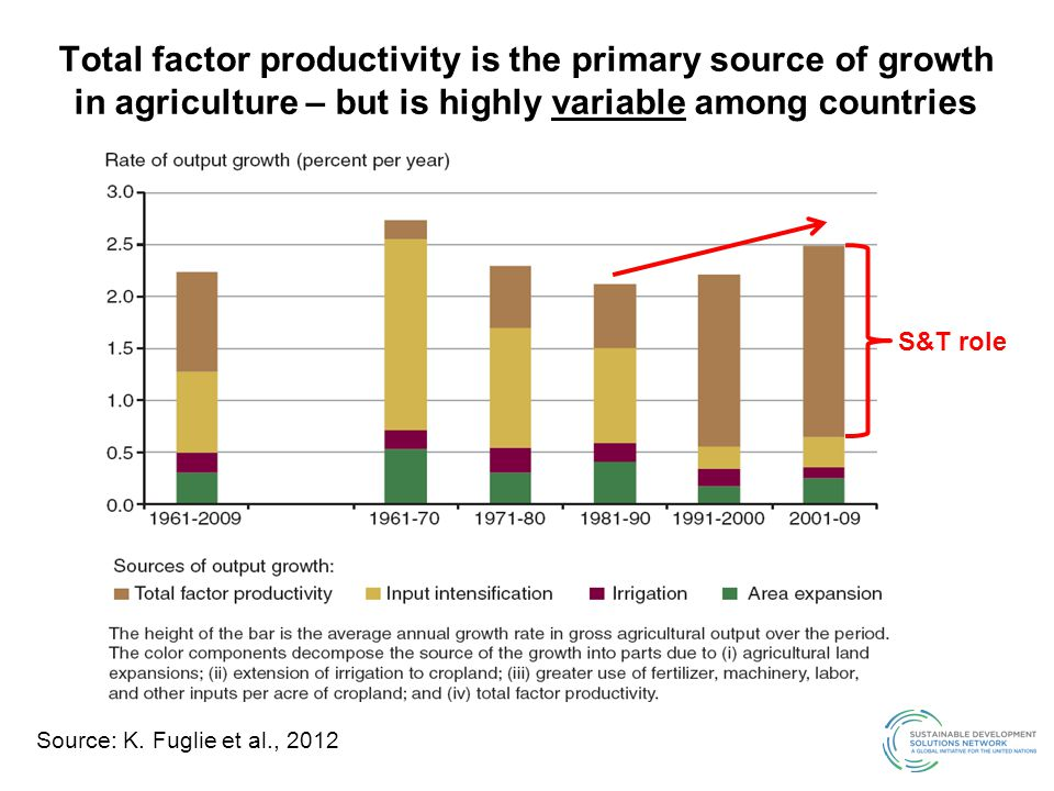 Total factor productivity is the primary source of growth in agriculture – but is highly variable among countries