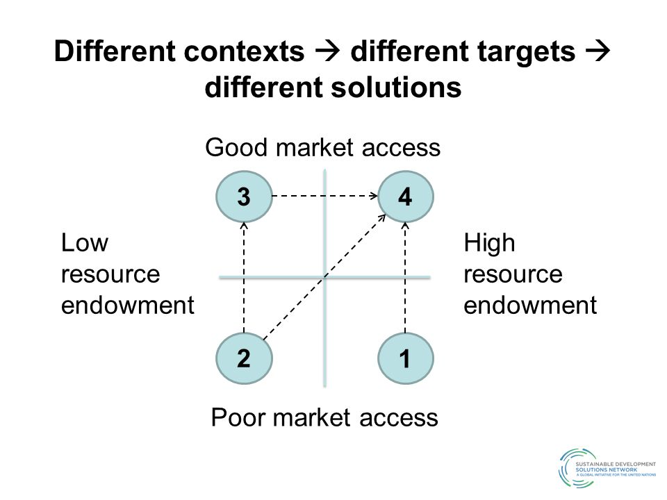 Different contexts  different targets  different solutions