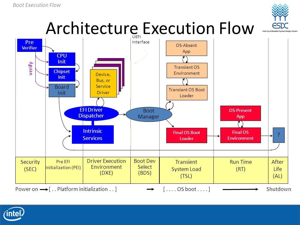 security processor loader driver windows 7 download