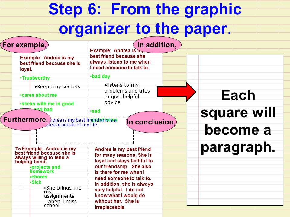 Step 6: From the graphic organizer to the paper.