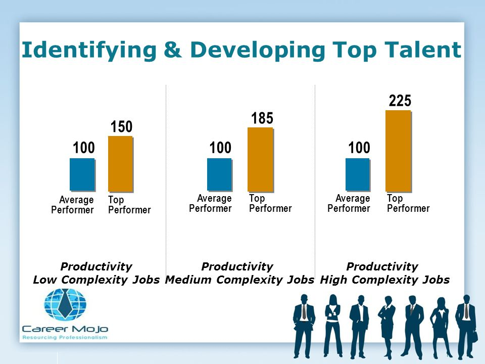 Identifying & Developing Top Talent