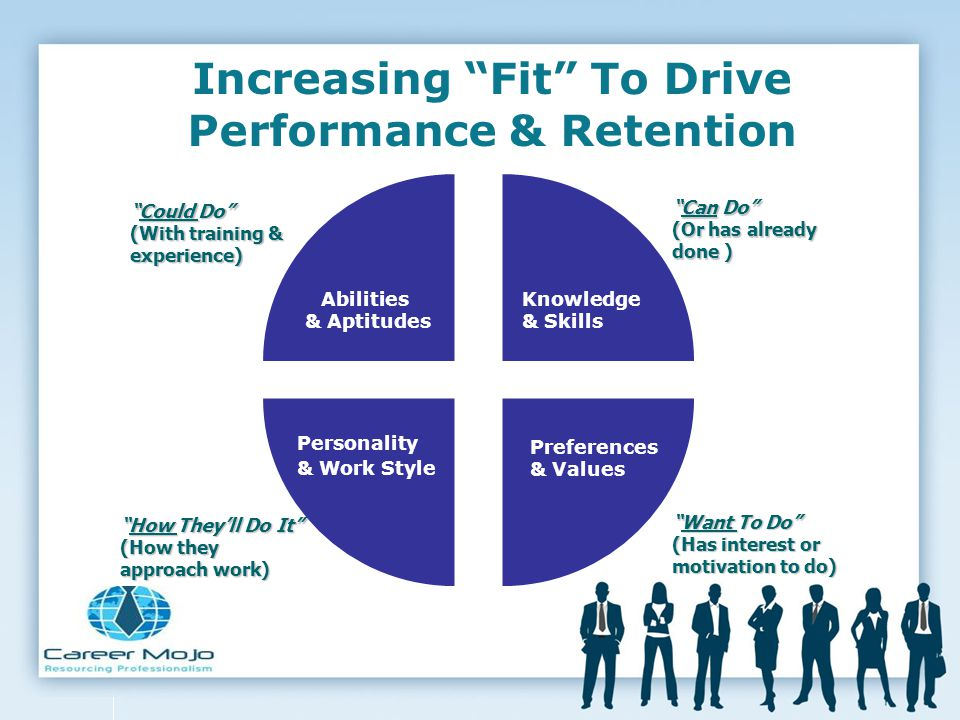 Increasing Fit To Drive Performance & Retention