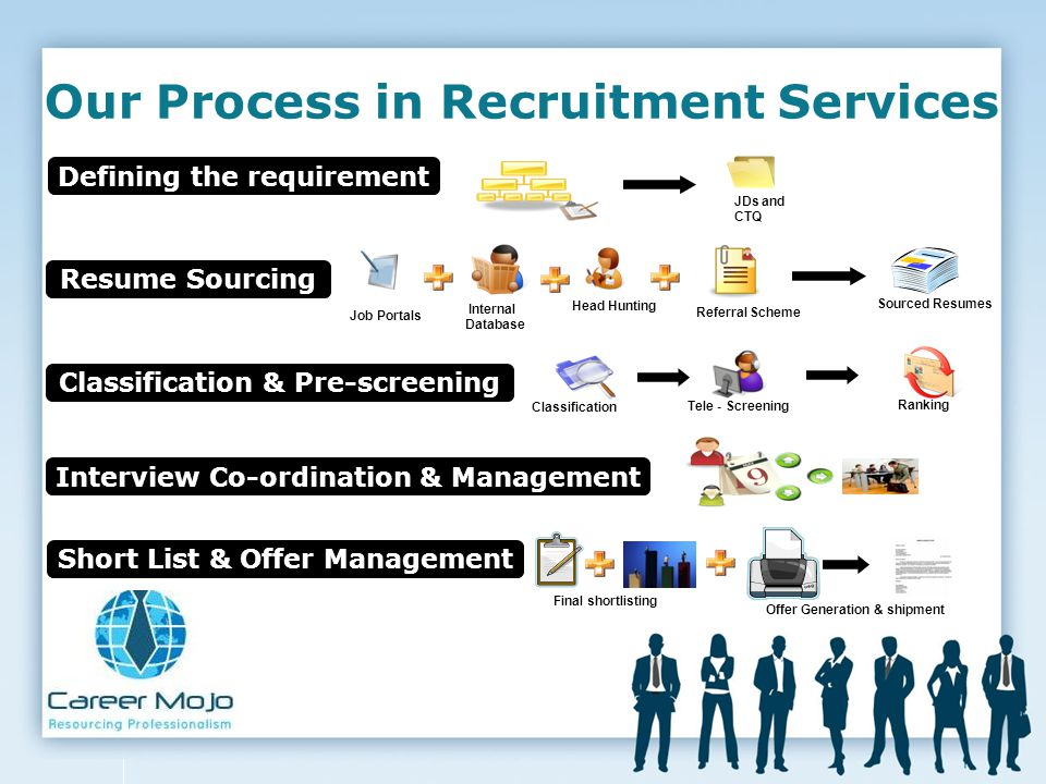 Our Process in Recruitment Services