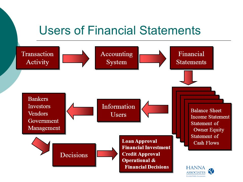primary users financial accounting The primary objective of financial reporting is to provide high-quality financial   result of this context and user-specificity, measuring quality directly seems.