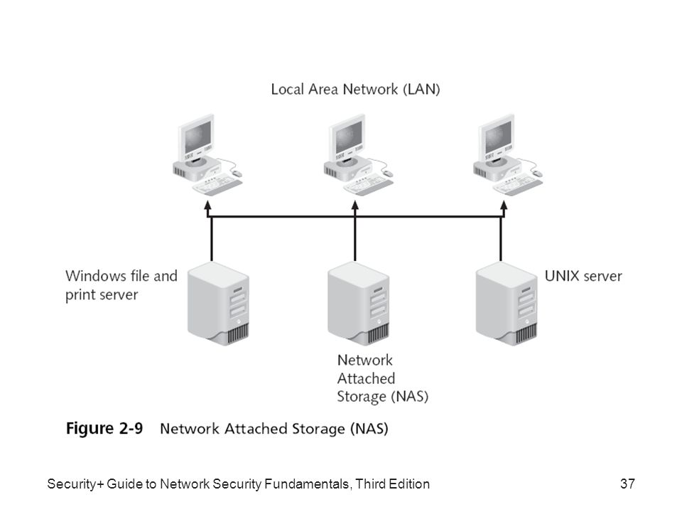 Security+ Guide to Network Security Fundamentals, Third Edition ...