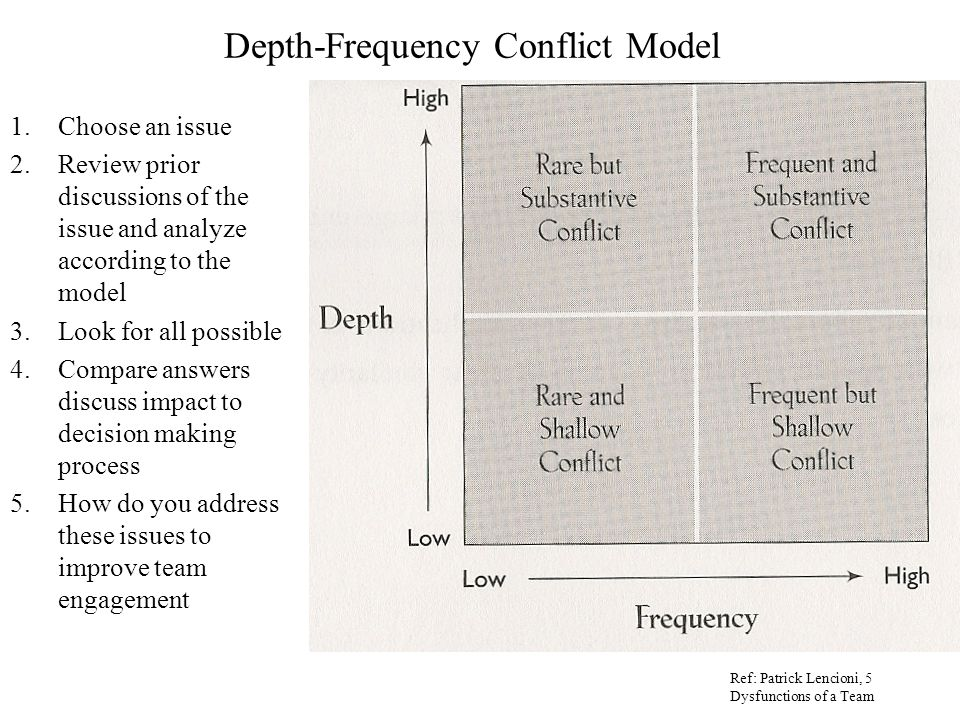 brief model comparison of how conflict Critiquing and expanding the sociology of inequality: comparing functionalist, conflict, and interactionist perspectives page 2 critiquing and expanding the sociology of inequality: comparing functionalist, conflict, and interactionist perspectives the conventional wisdom in sociology, at least as expressed in the.