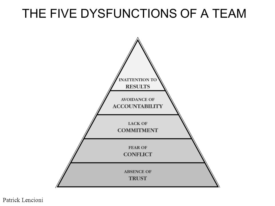 Book Notes – The Five Dysfunctions of a Team