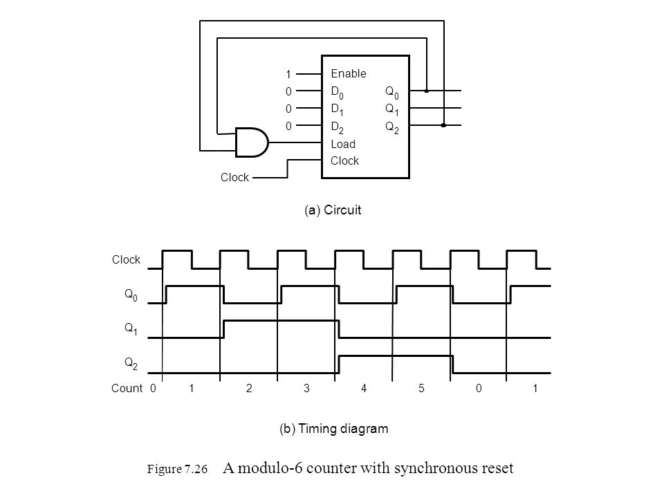 Figure 7.26 A modulo-6 counter with synchronous reset