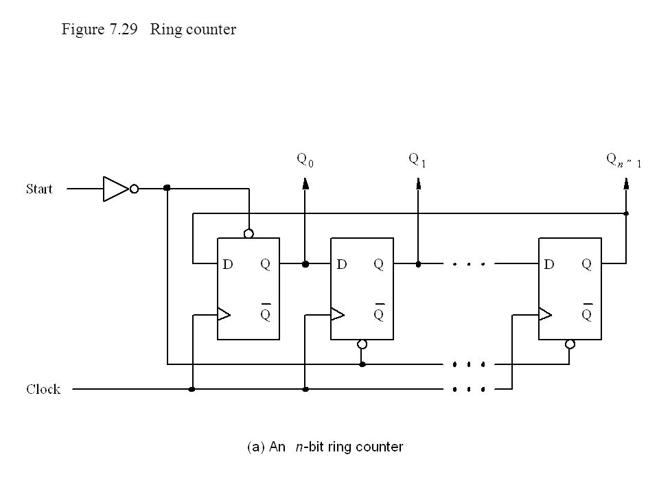 Figure 7.29 Ring counter