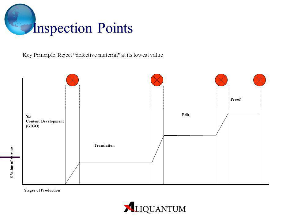 Inspection Points Key Principle: Reject defective material at its lowest value. Proof. SL Content Development (GIGO)