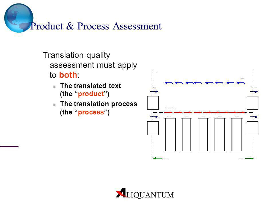 Product & Process Assessment