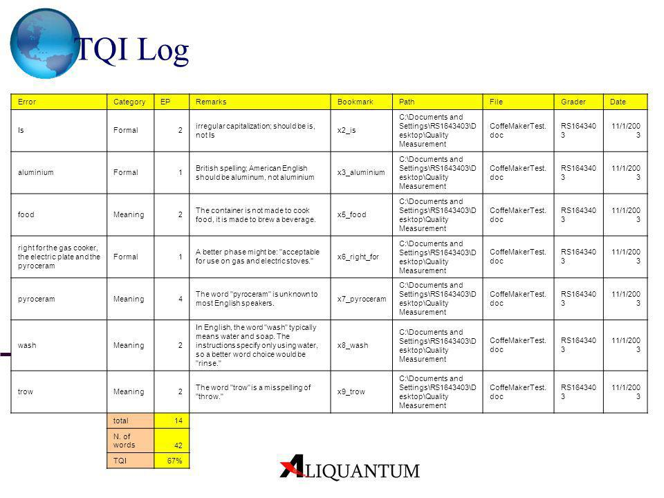 TQI Log Error = The word or sentence containing the error