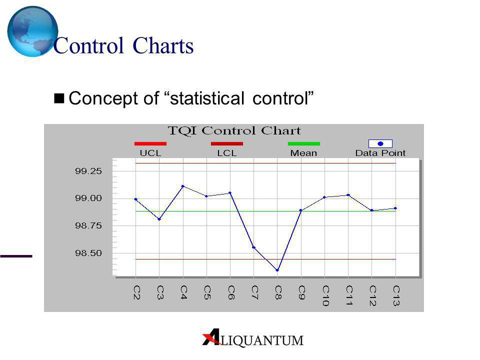 Control Charts Concept of statistical control