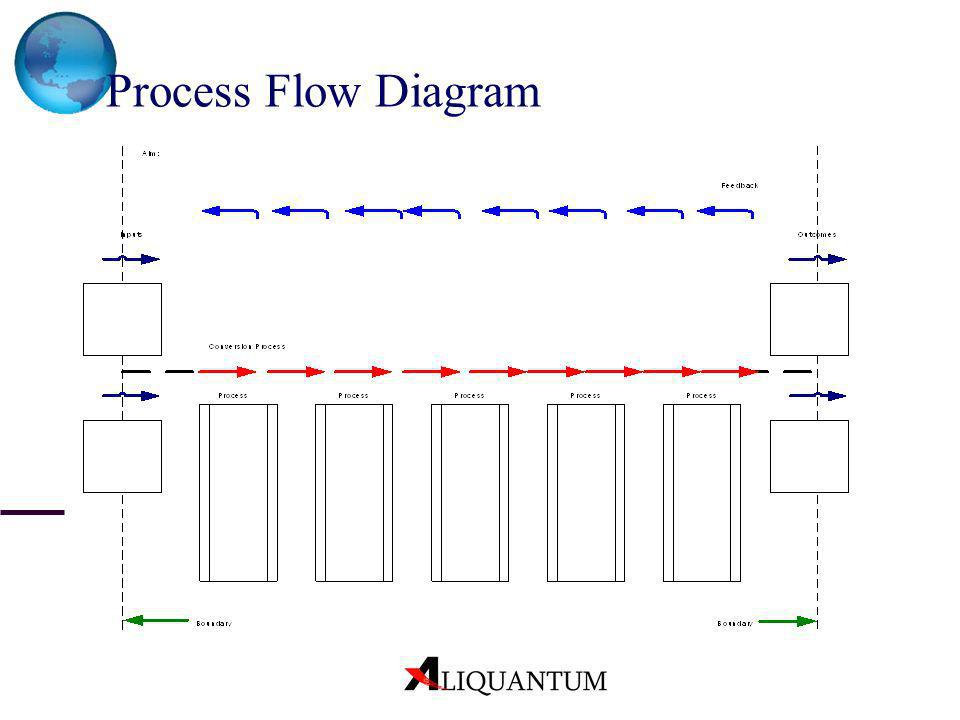 Process Flow Diagram Concept: The definition of insanity
