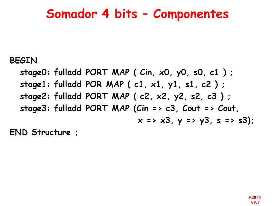 Somador 4 bits – Componentes