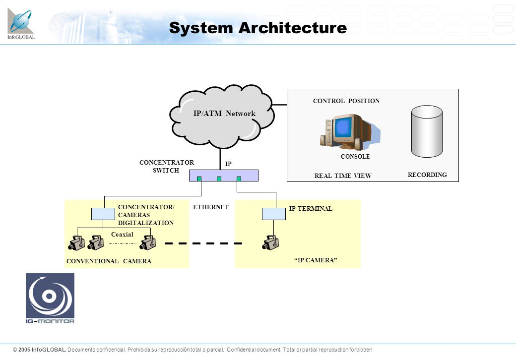 System Architecture IP/ATM Network CONVENTIONAL CAMERA CONCENTRATOR