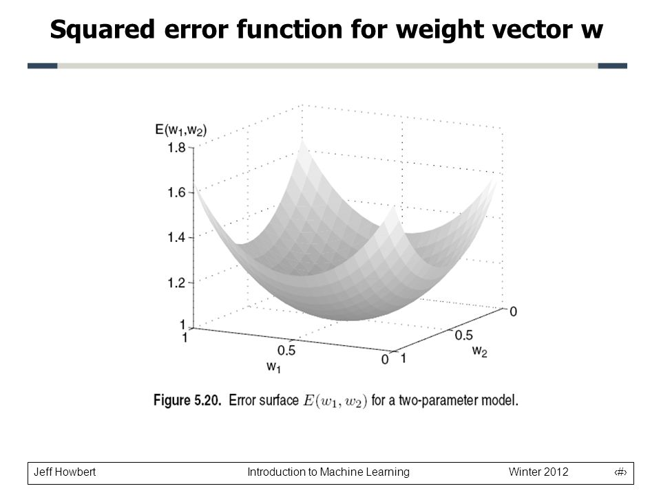 Squared error function for weight vector w