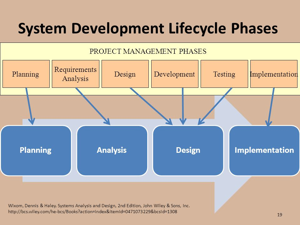 implementation system development lifecycle essay Chapter 2 system development life cycle methodology 21 system tes ting system implementation spiral life cycle, it is a systems development.