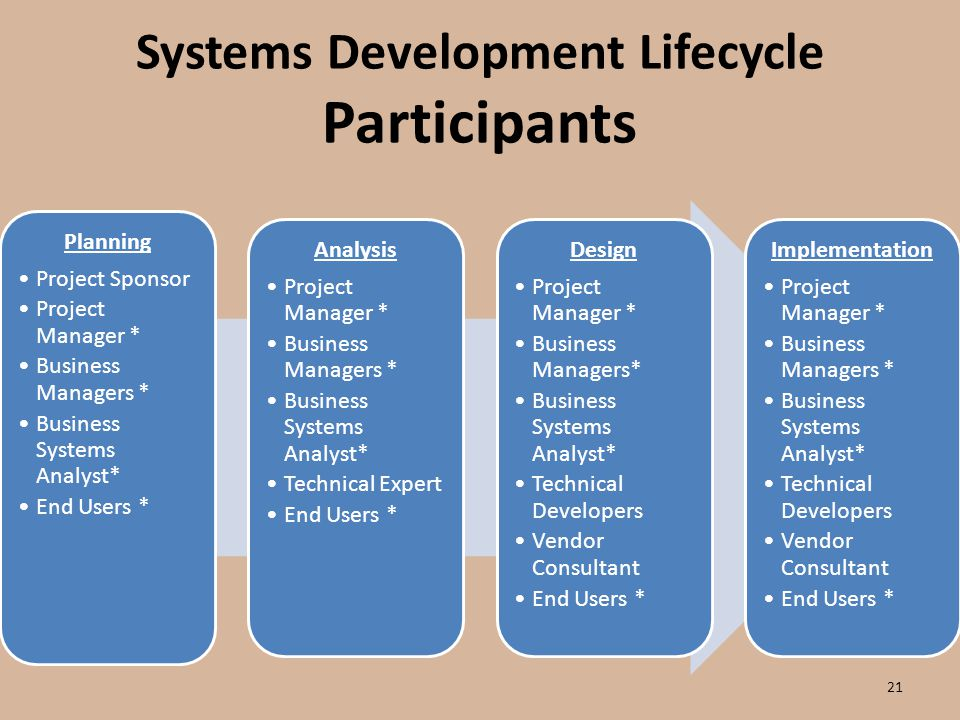 implementing a project management system