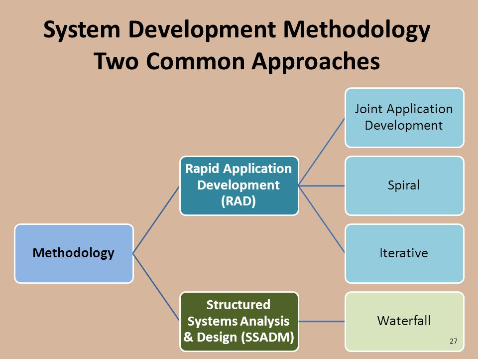 an analysis of approaches to system development Systems analysis and design  what are the various approaches to developing information systems  systems development management review & audit documentation management formal written policies & procedure division of labor  supervision  accountability.