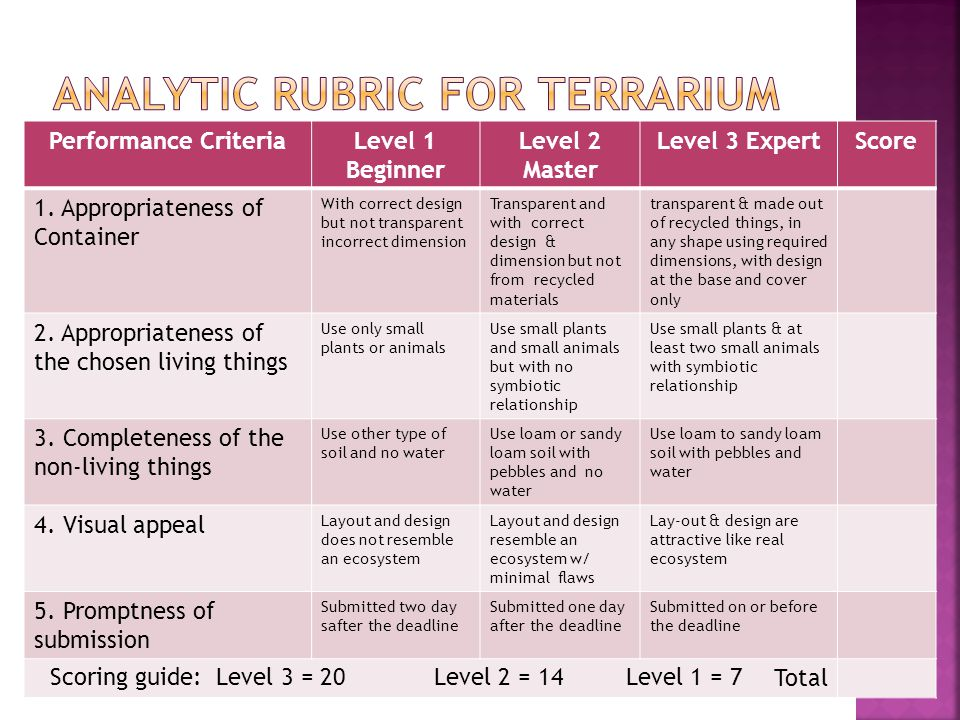 act writing rubric 12 point Each student's essay is evaluated by two individuals who are familiar with the  act essay rubric a score of one to six points is given for each of.