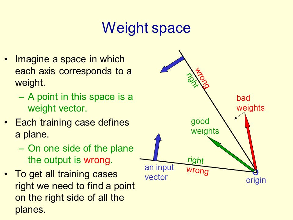 Weight space Imagine a space in which each axis corresponds to a weight. A point in this space is a weight vector.