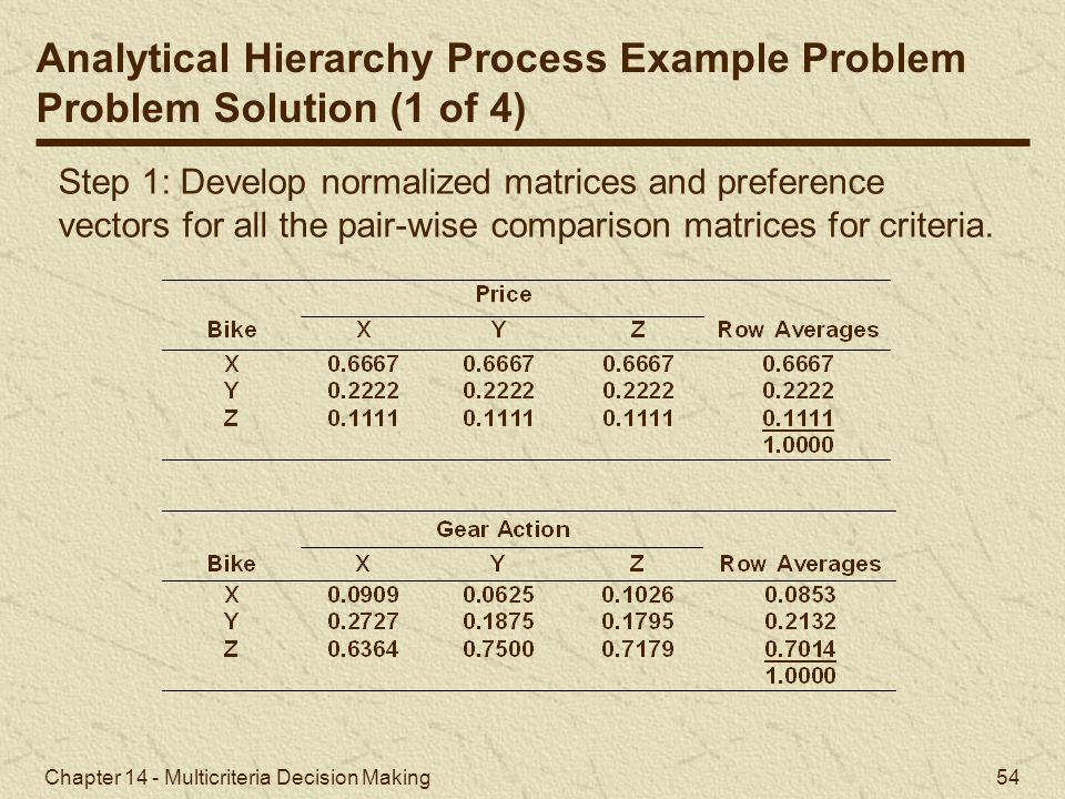 Analytical Hierarchy Process Example Problem Problem Solution (1 of 4)