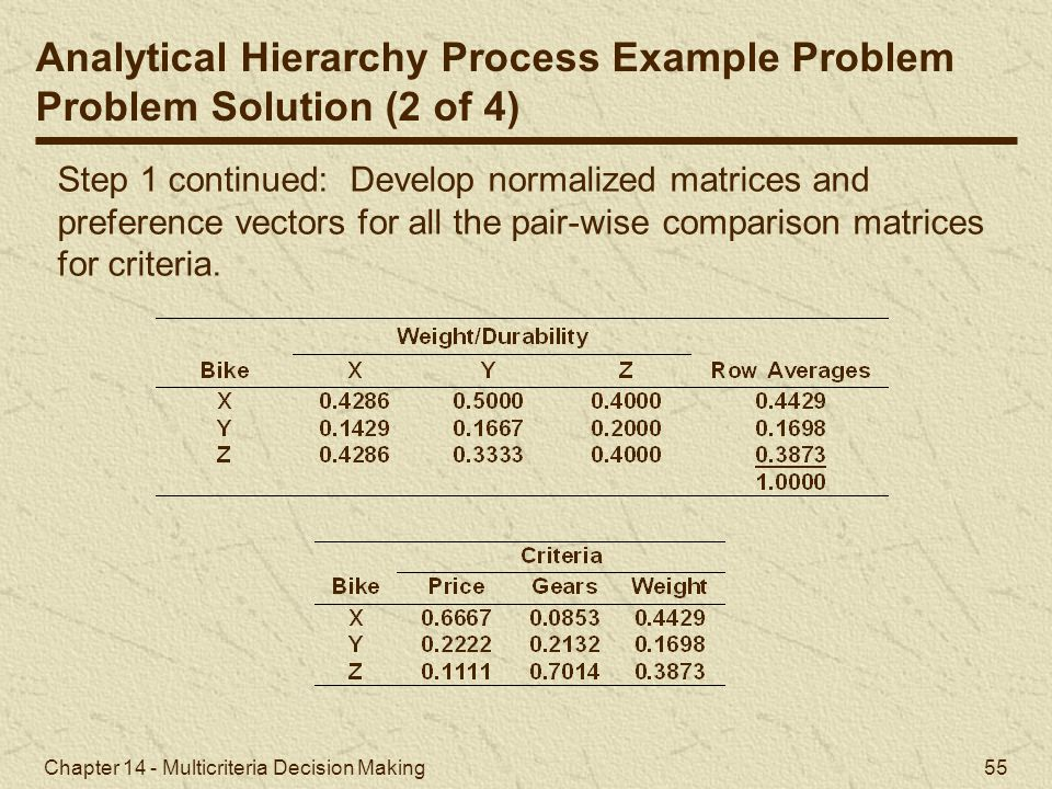 Analytical Hierarchy Process Example Problem Problem Solution (2 of 4)