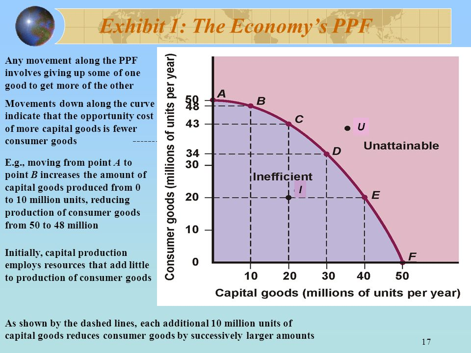 Exhibit 1: The Economy's PPF