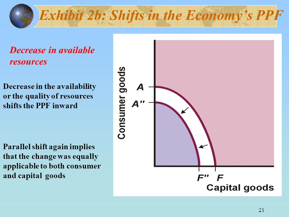 Exhibit 2b: Shifts in the Economy's PPF