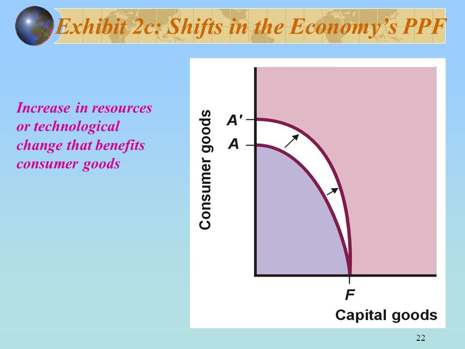 Exhibit 2c: Shifts in the Economy's PPF
