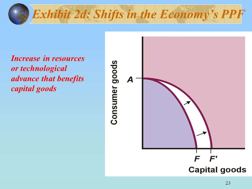 Exhibit 2d: Shifts in the Economy's PPF