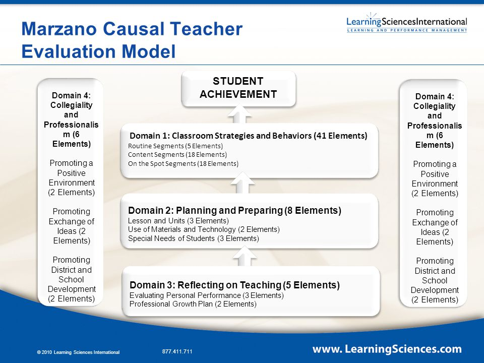 Marzano Causal Teacher Evaluation Model - ppt download