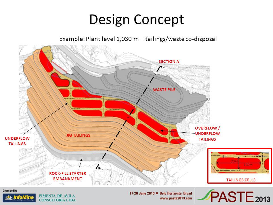 Dry stacking of cycloned tailings ppt download for Design of oxidation pond ppt