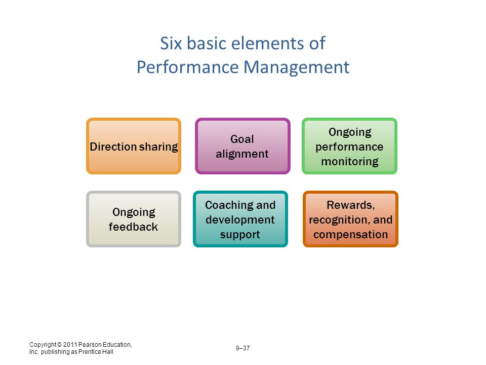 support performance management Implementation of a performance management system is a project of its own  will that kind of culture support or block the changes what are people used to  the right ways to monitor and .