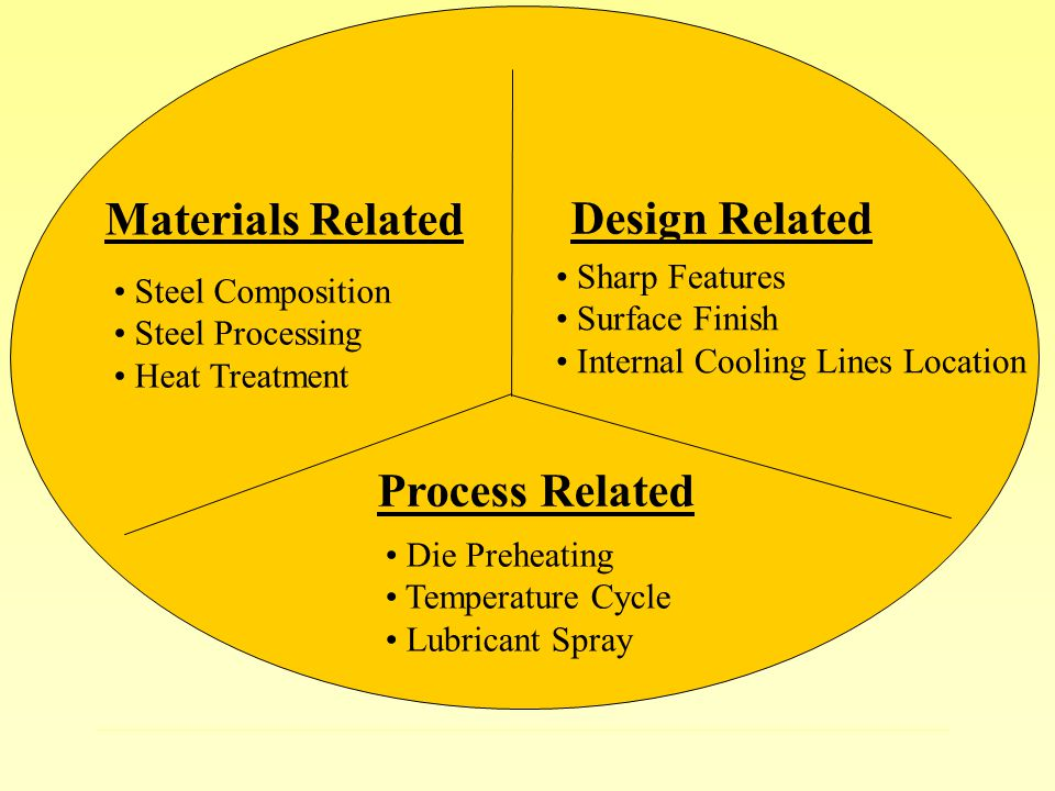 heat treatment process for steel application