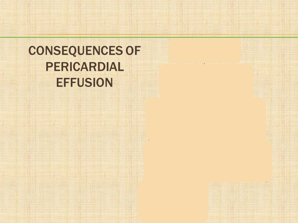 Consequences of Pericardial Effusion