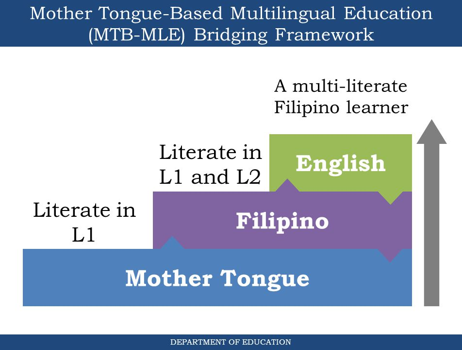 Why mother tongue-based instruction?