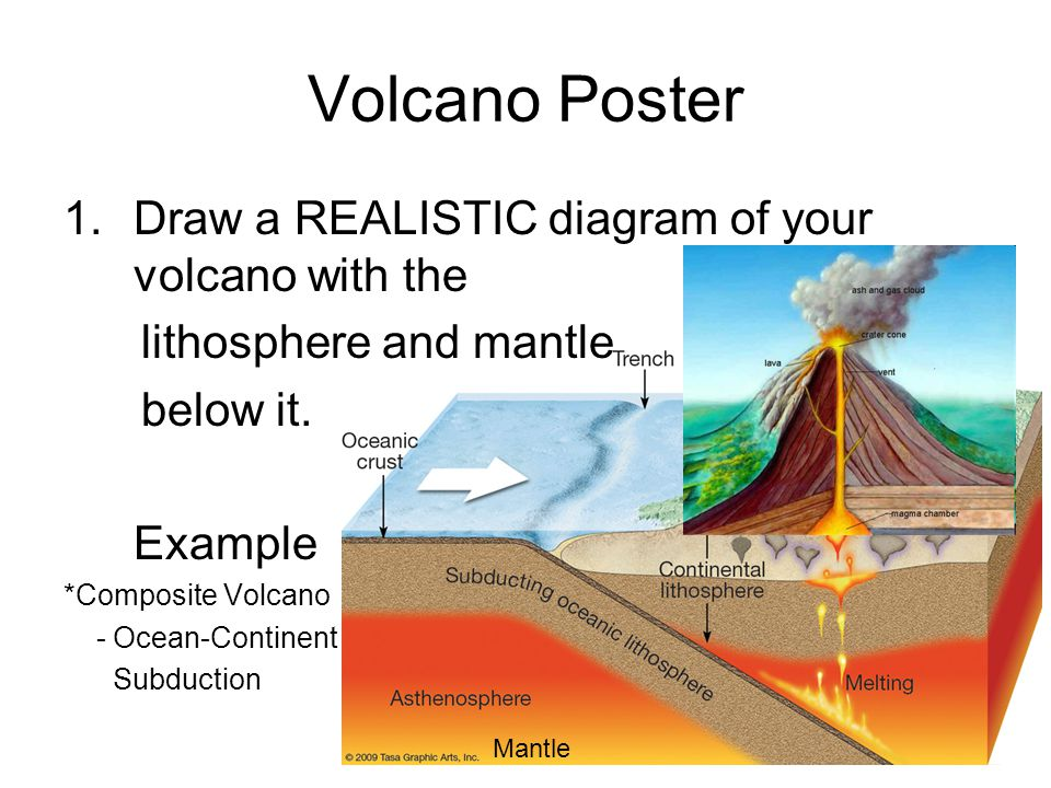 Volcano project instructions ppt video online download 4 volcano poster draw a realistic diagram ccuart Image collections